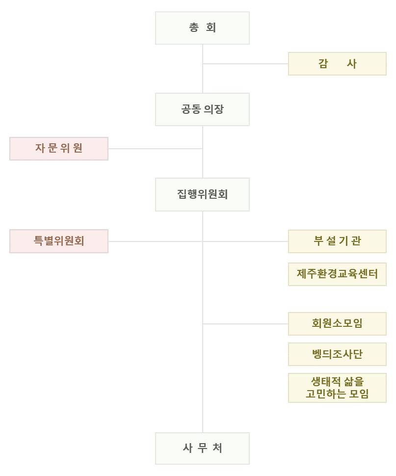 3조직도(수정)